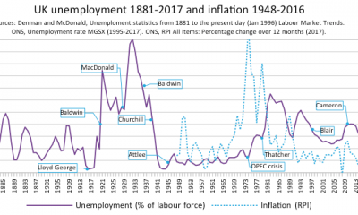 United_Kingdom_unemployment_1881-2017